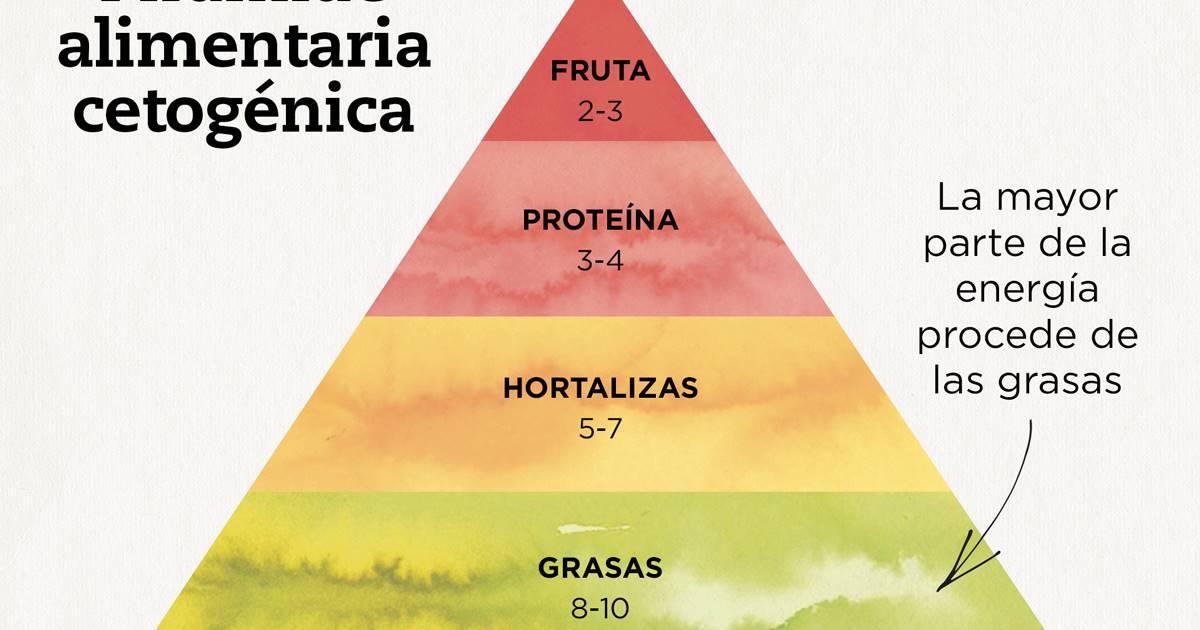 alimentatia ketogenica meniuri ketogenice
